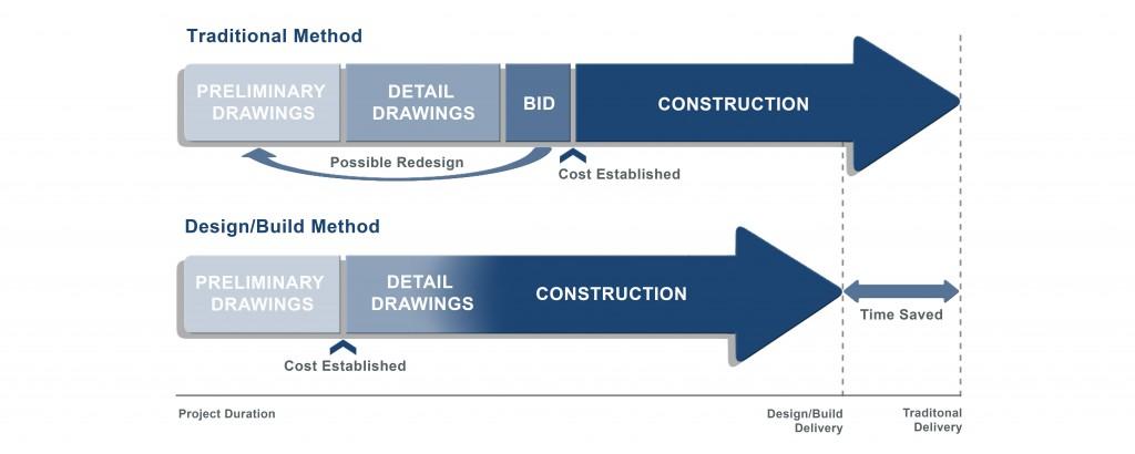design_build_method_draft_6